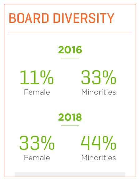 Statistics on how the Adtalem Board of Directors has become more diverse since 2016.