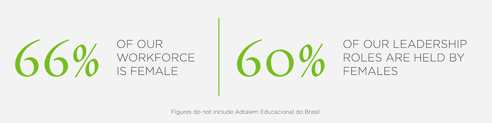 Statistics on the gender diversity of Adtalem's workforce