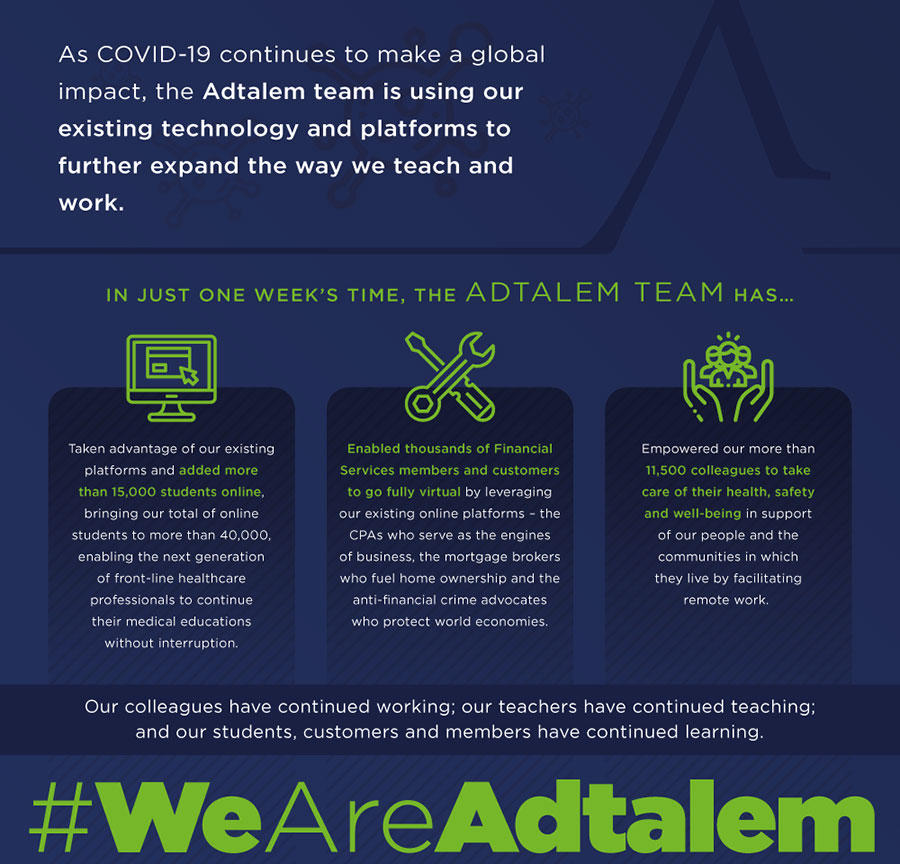 Infographic of Adtalem's achievements since the COVID-19 crisis began